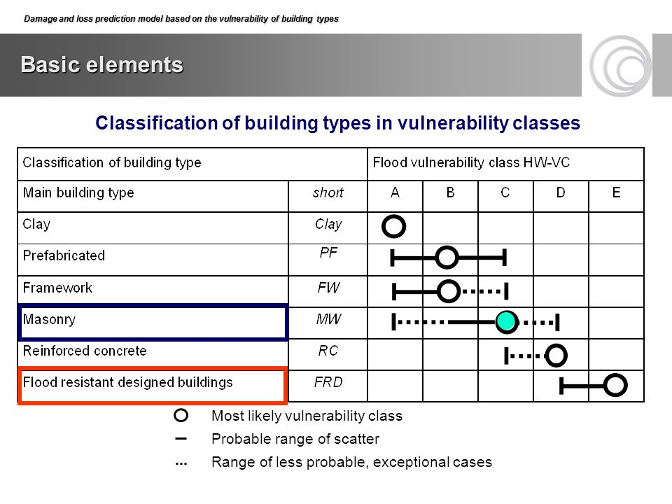 Classification of building types in vulnerability classes