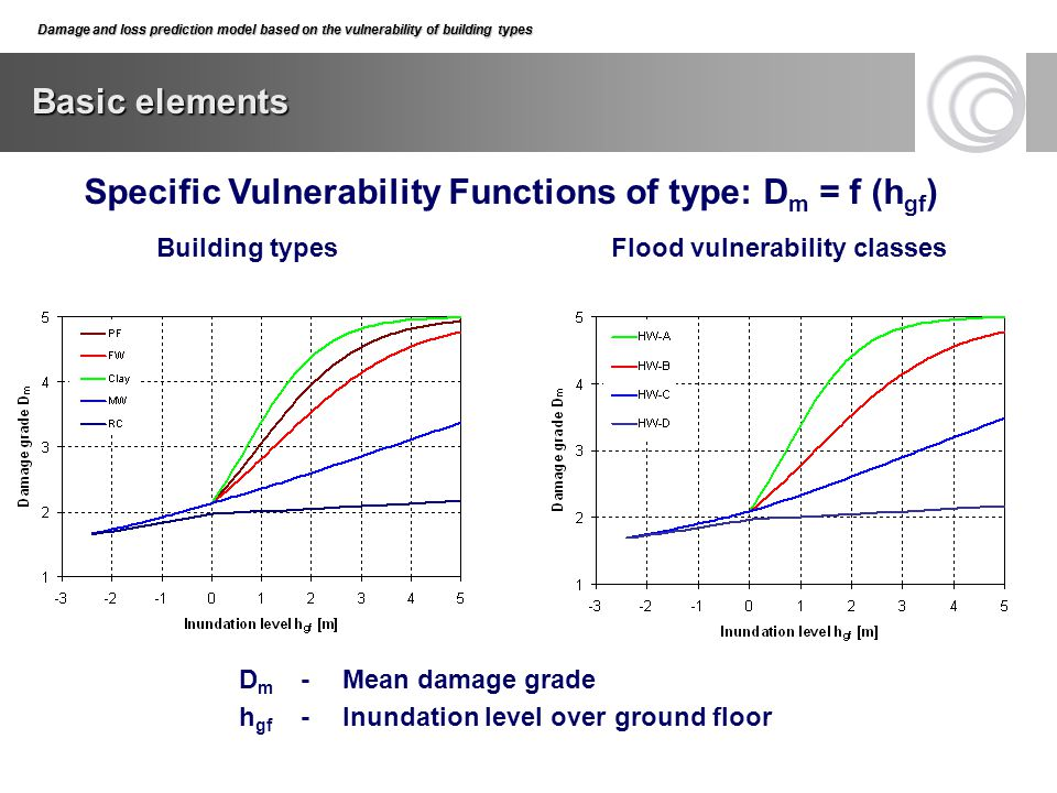 Specific Vulnerability Functions of type: Dm = f (hgf)