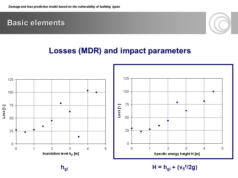 Losses (MDR) and impact parameters