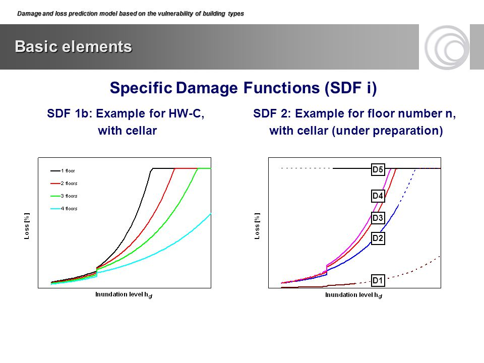 Specific Damage Functions (SDF i)