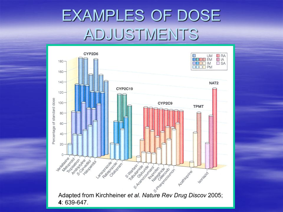 EXAMPLES OF DOSE ADJUSTMENTS