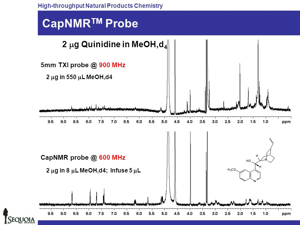 CapNMRTM Probe 2 mg Quinidine in MeOH,d4 5mm TXI probe @ 900 MHz