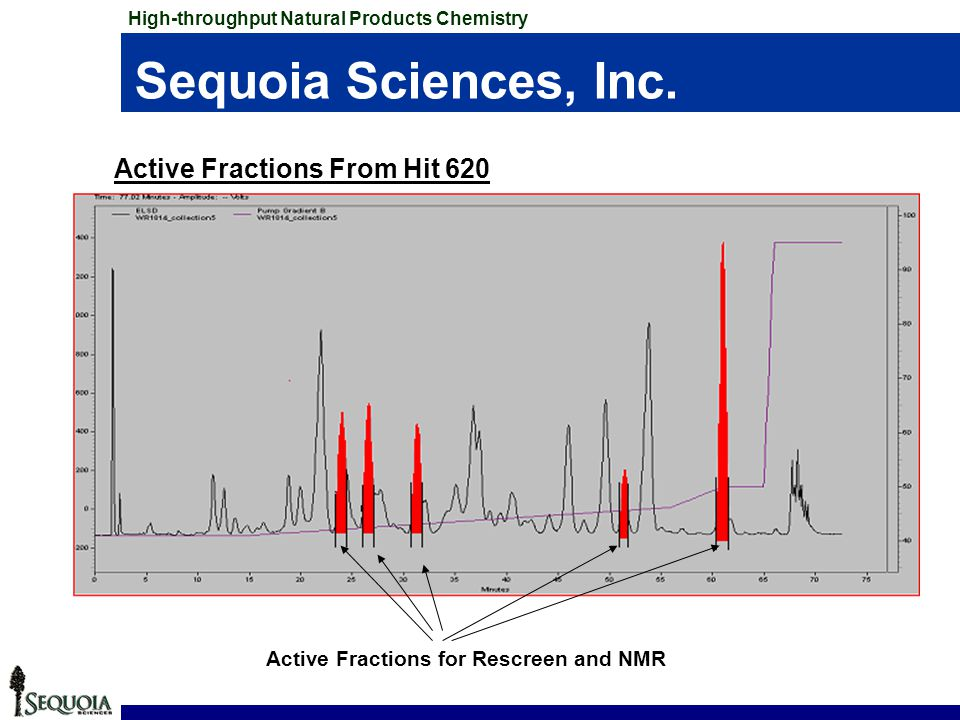 Sequoia Sciences, Inc. Active Fractions From Hit 620