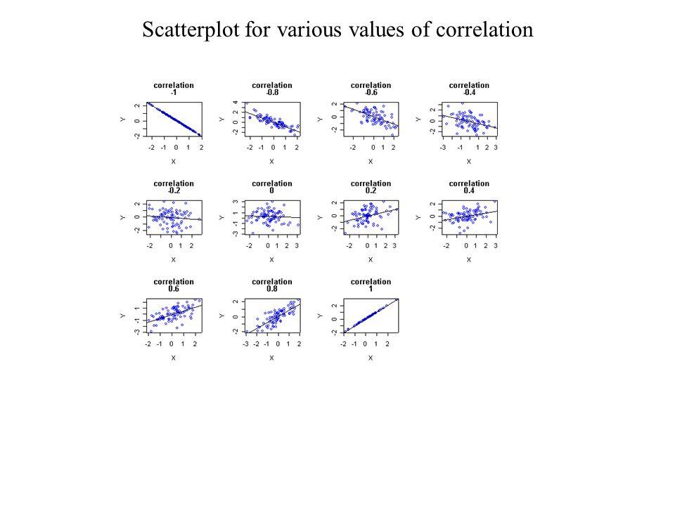 Scatterplot for various values of correlation