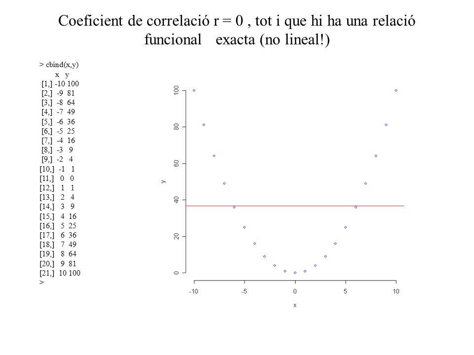 Coeficient de correlació r = 0 , tot i que hi ha una relació funcional exacta (no lineal!)