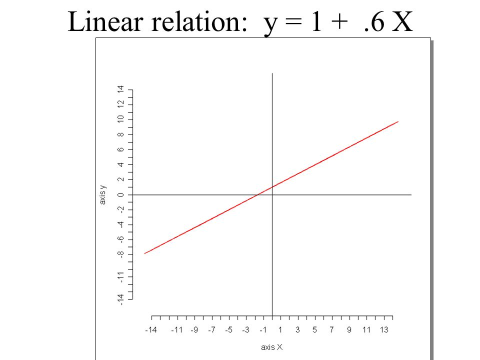 Linear relation: y = 1 + .6 X ############ values of X