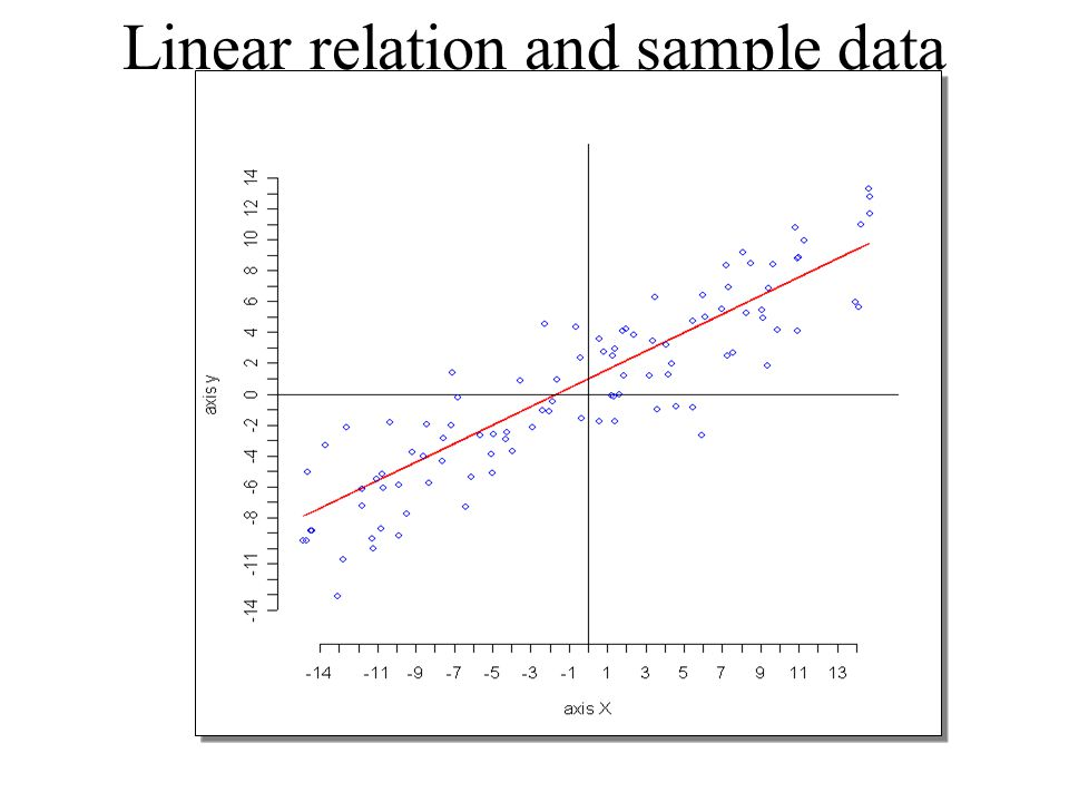 Linear relation and sample data