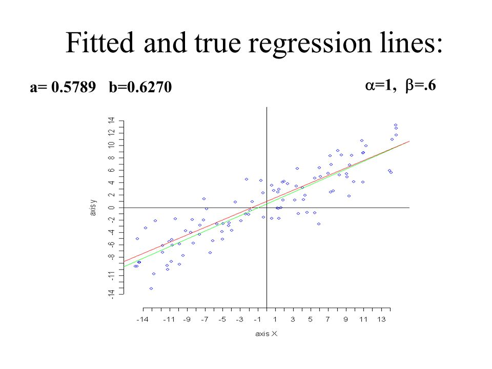 Fitted and true regression lines: