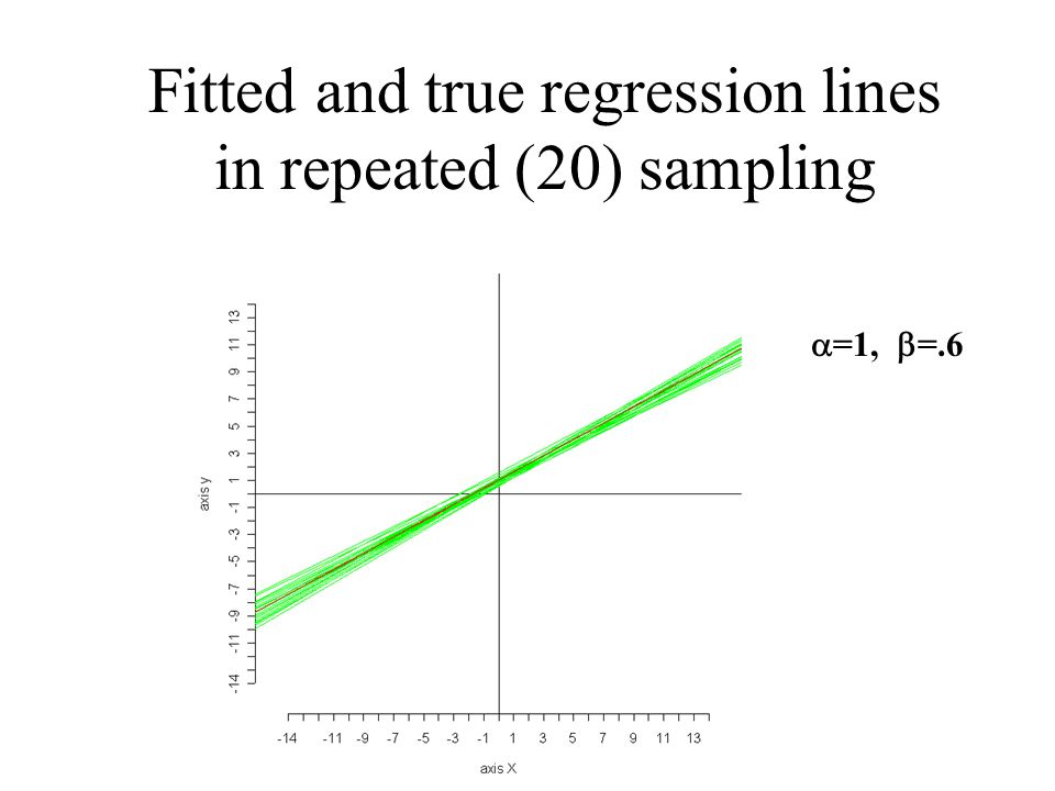 Fitted and true regression lines in repeated (20) sampling