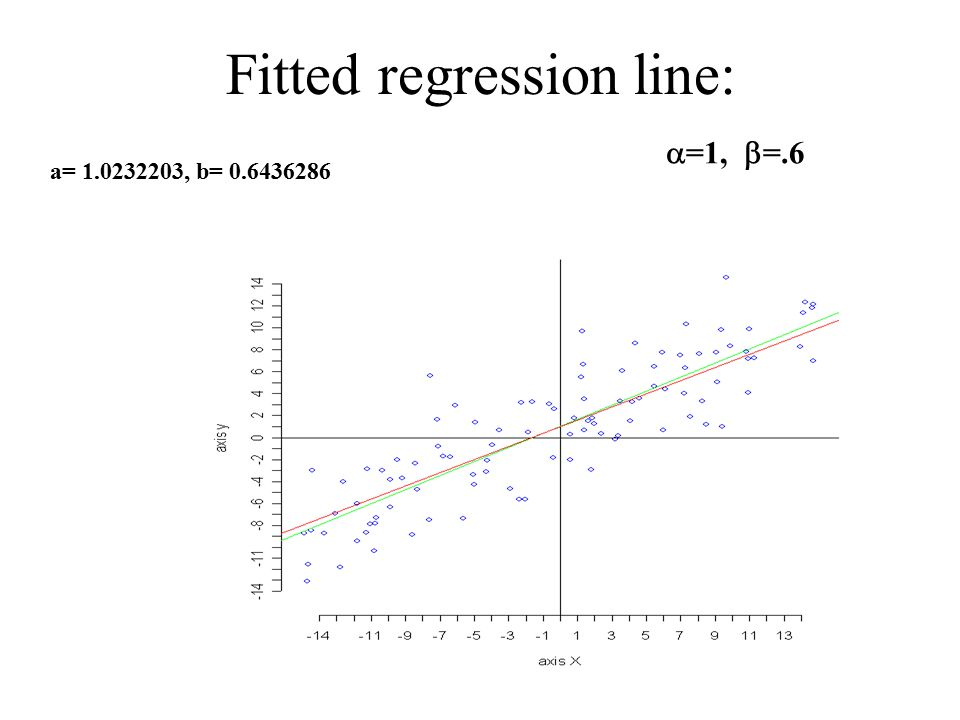Fitted regression line: