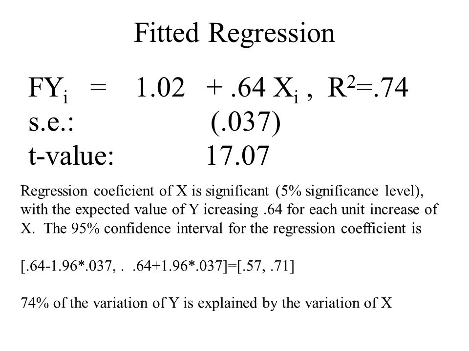Fitted Regression FYi = 1.02 + .64 Xi , R2=.74 s.e.: (.037)