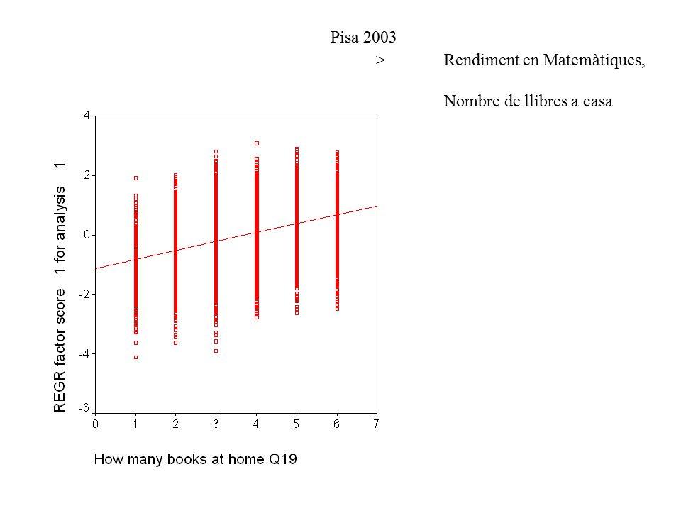 > Rendiment en Matemàtiques, > Nombre de llibres a casa