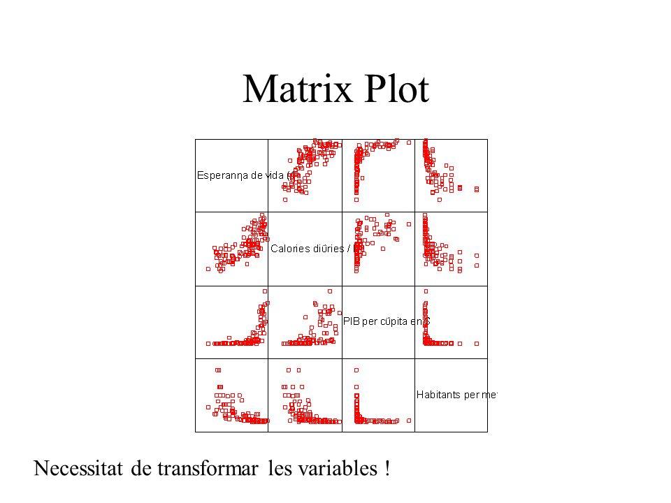 Matrix Plot Necessitat de transformar les variables !