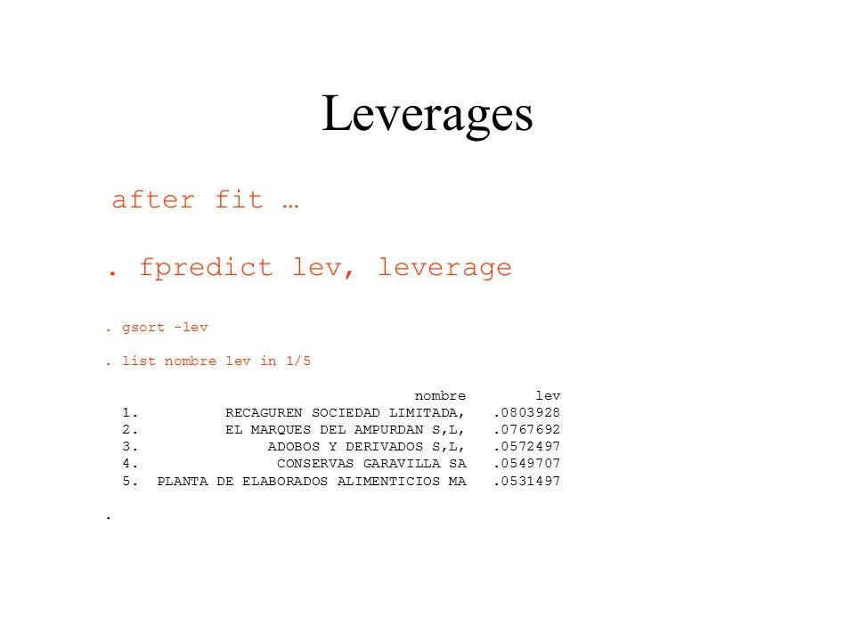 Leverages after fit … . fpredict lev, leverage . gsort -lev