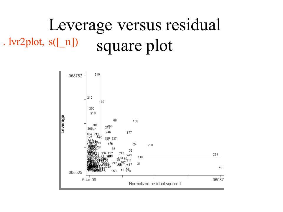 Leverage versus residual square plot