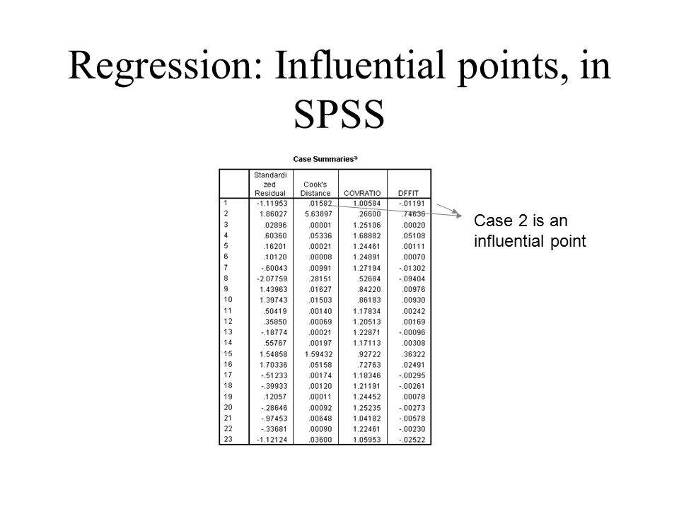 Regression: Influential points, in SPSS