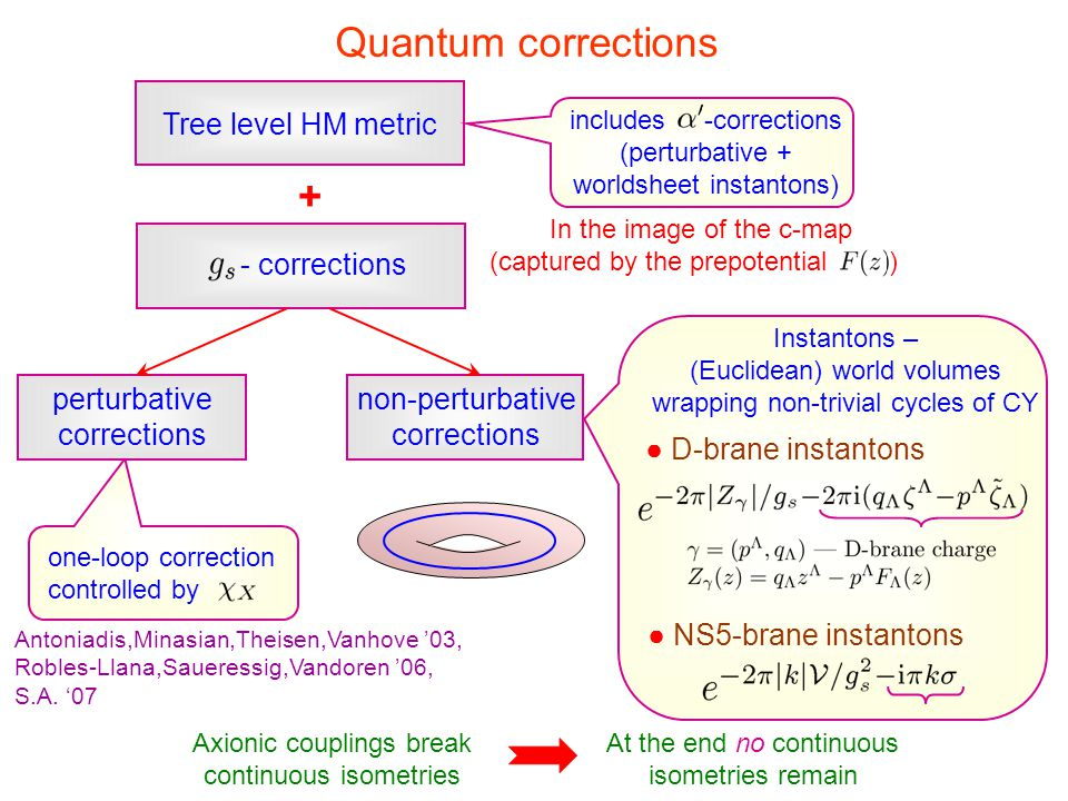 Quantum corrections + Tree level HM metric - corrections perturbative
