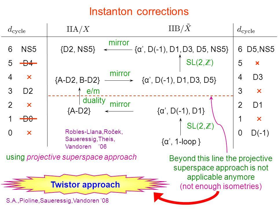Instanton corrections