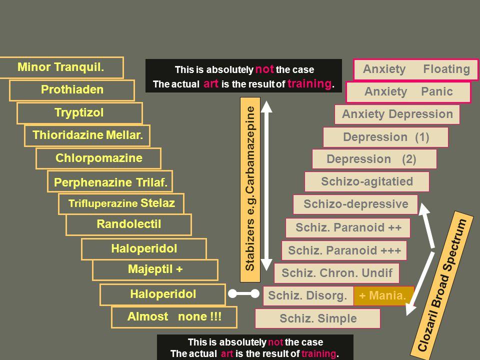 Stabizers e.g.Carbamazepine Tryptizol Anxiety Depression