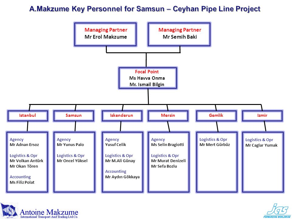 A.Makzume Key Personnel for Samsun – Ceyhan Pipe Line Project