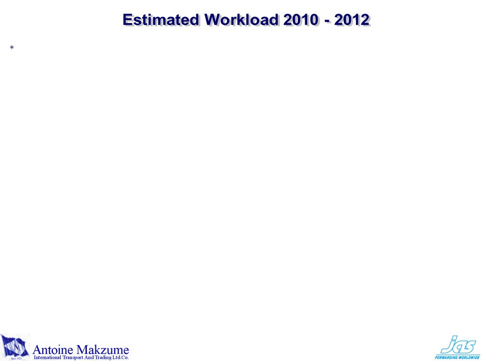 Estimated Workload 2010 - 2012 *