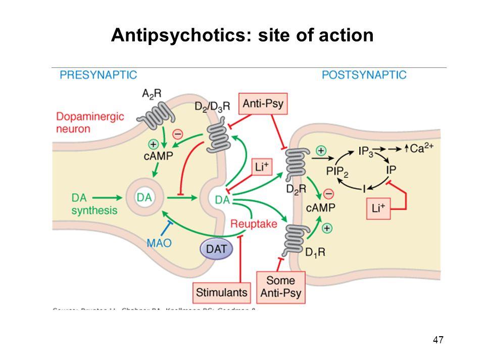 Antipsychotics: site of action