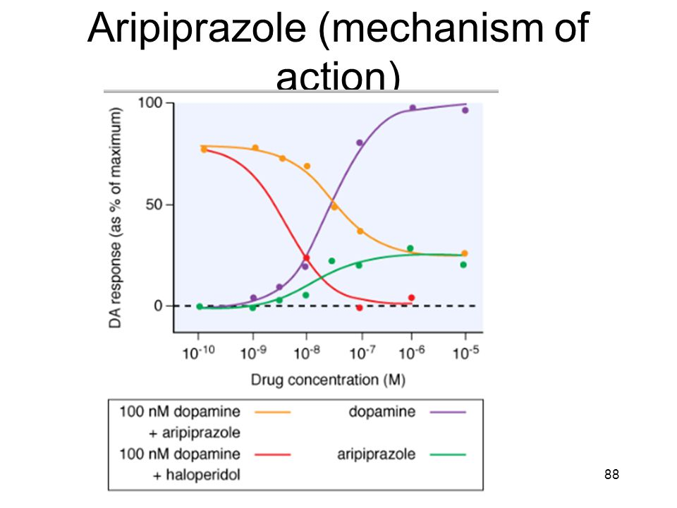 Aripiprazole (mechanism of action)