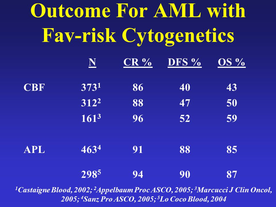 Outcome For AML with Fav-risk Cytogenetics