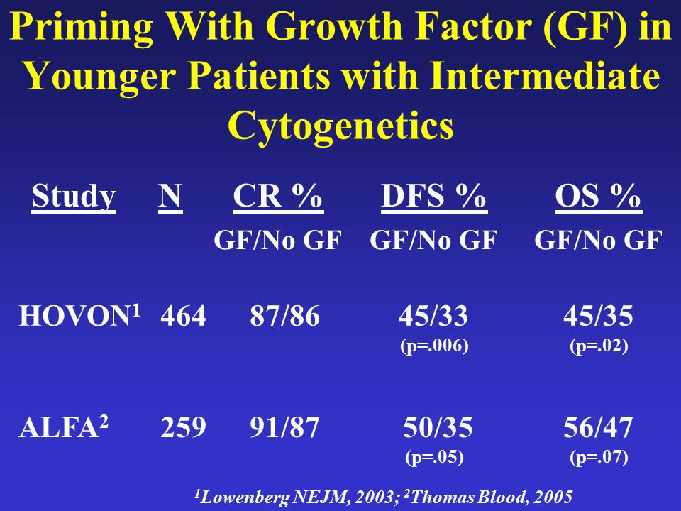 Priming With Growth Factor (GF) in Younger Patients with Intermediate Cytogenetics