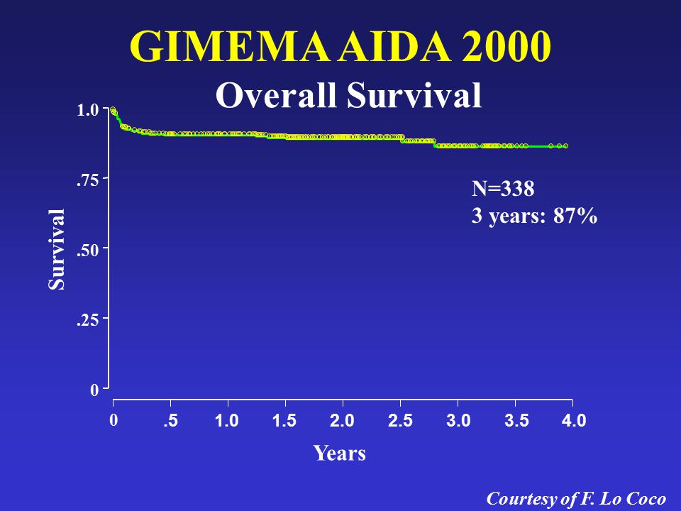 GIMEMA AIDA 2000 Overall Survival N=338 3 years: 87% Survival Years
