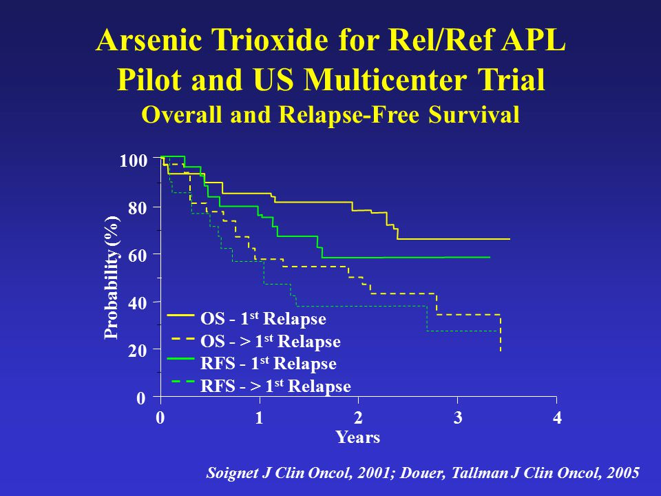 Arsenic Trioxide for Rel/Ref APL Pilot and US Multicenter Trial
