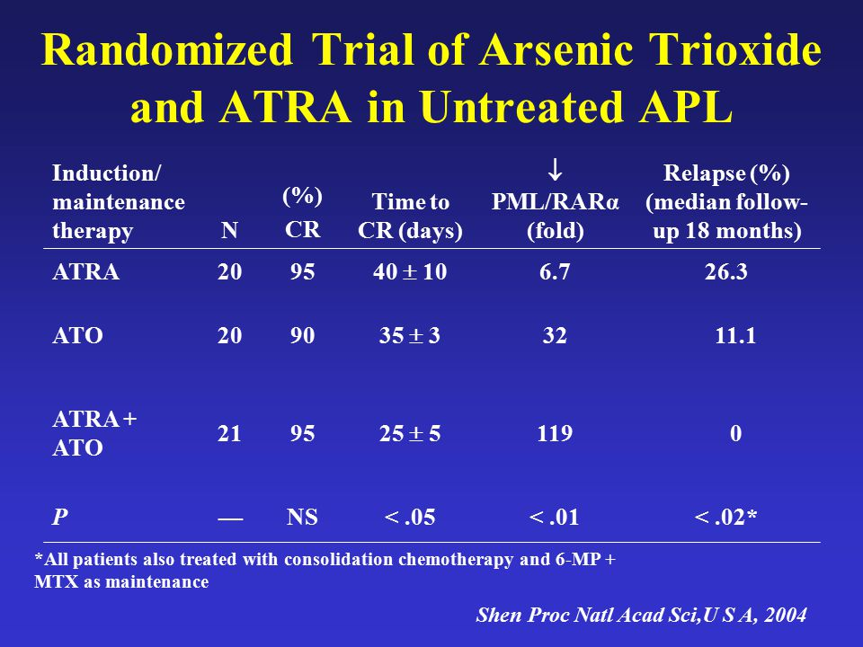Randomized Trial of Arsenic Trioxide and ATRA in Untreated APL