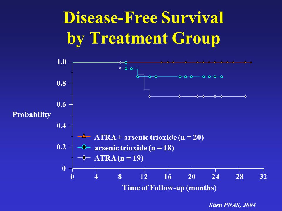 Disease-Free Survival by Treatment Group