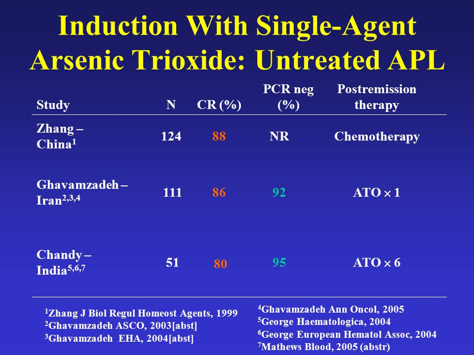Induction With Single-Agent Arsenic Trioxide: Untreated APL