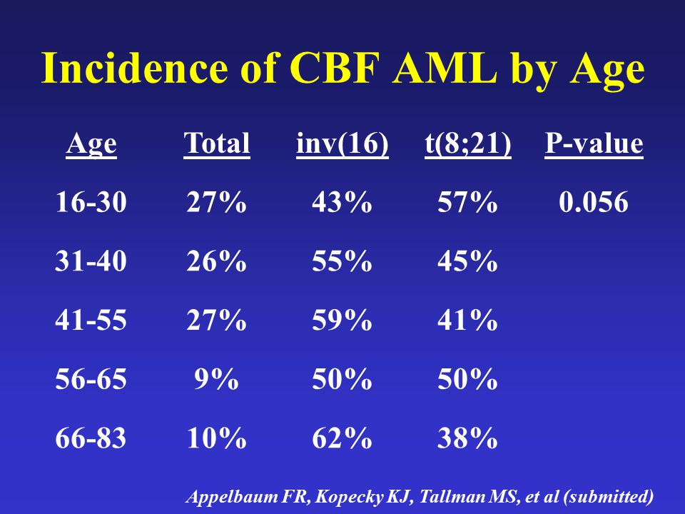 Incidence of CBF AML by Age