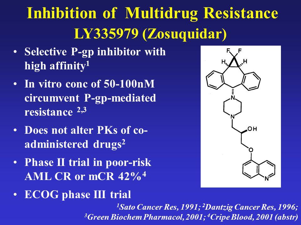 Inhibition of Multidrug Resistance