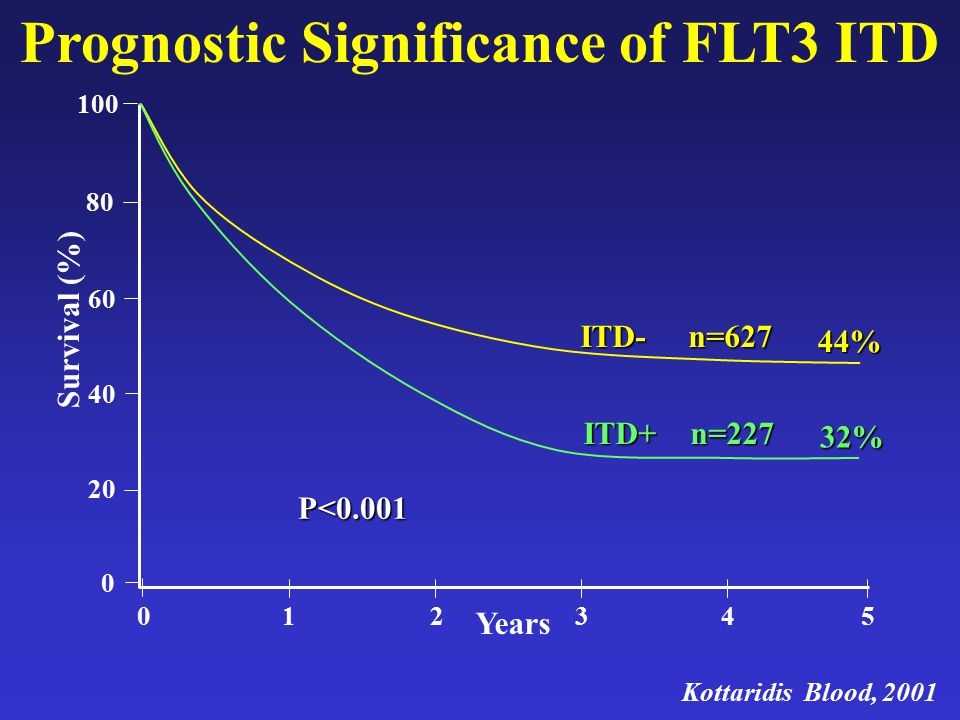 Prognostic Significance of FLT3 ITD