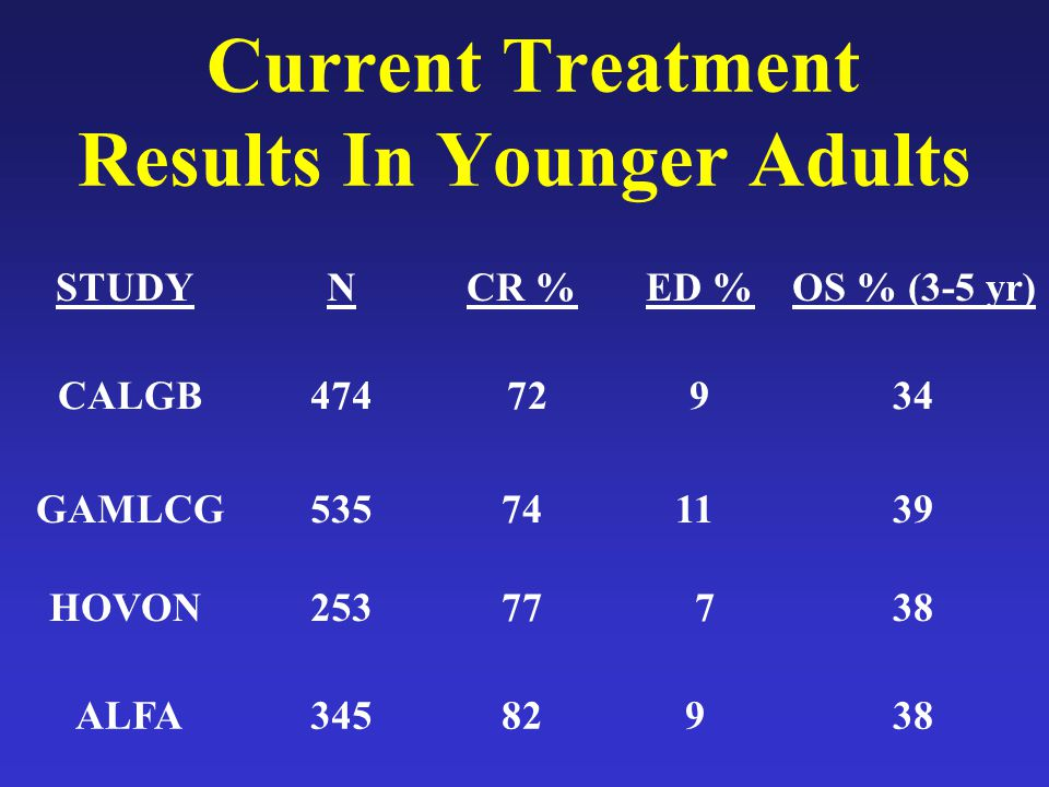 Current Treatment Results In Younger Adults
