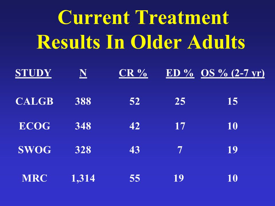 Current Treatment Results In Older Adults