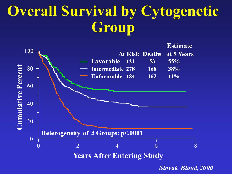 Overall Survival by Cytogenetic Group Years After Entering Study