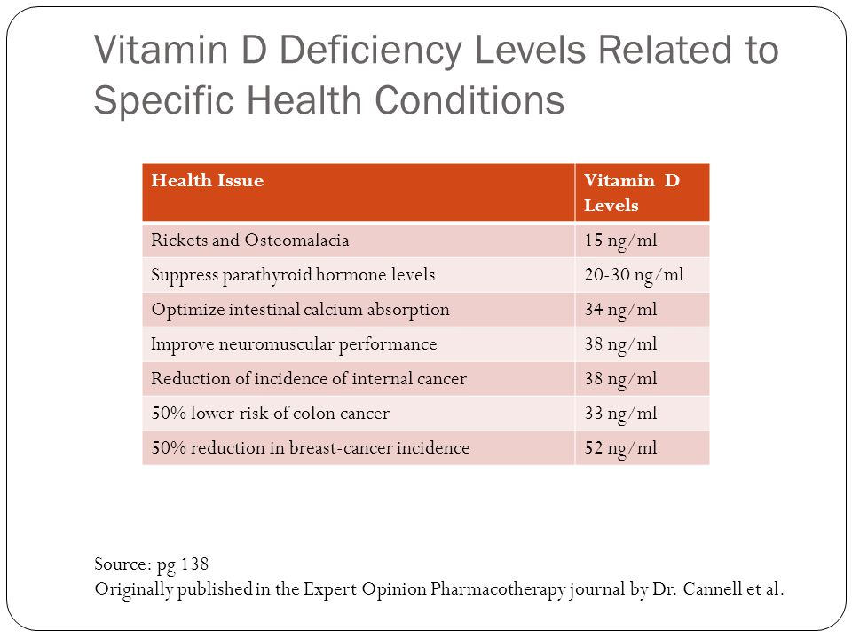 Vitamin D Deficiency Levels Related to Specific Health Conditions