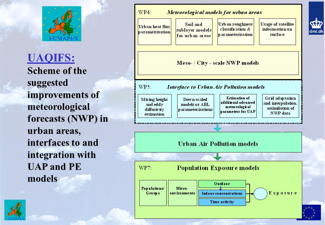 UAQIFS: Scheme of the suggested improvements of meteorological forecasts (NWP) in urban areas, interfaces to and integration with UAP and PE models.