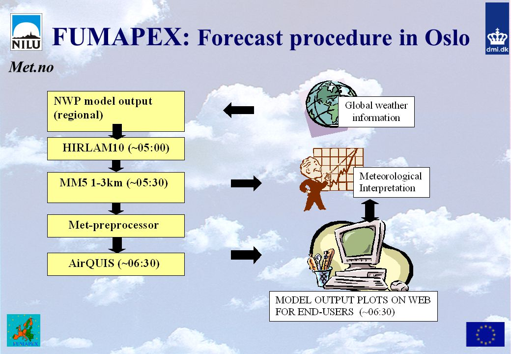 FUMAPEX: Forecast procedure in Oslo