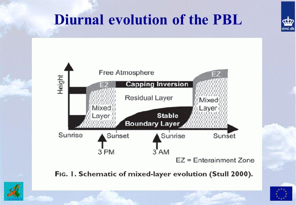 Diurnal evolution of the PBL