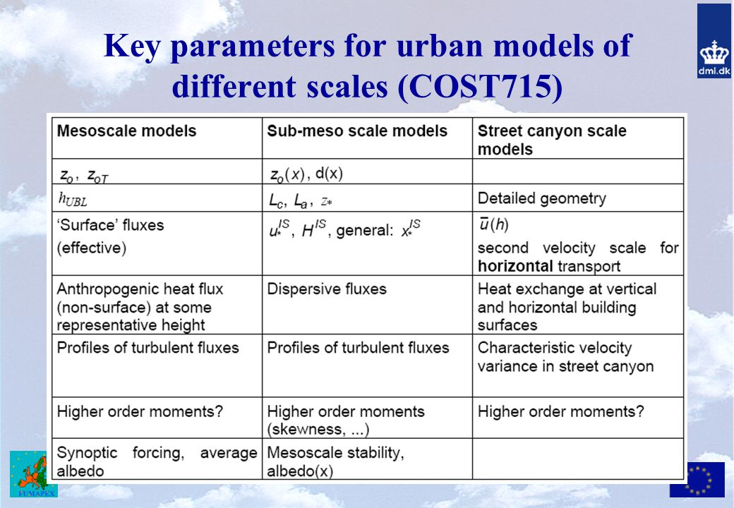 Key parameters for urban models of different scales (COST715)