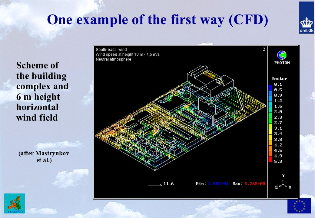 One example of the first way (CFD)