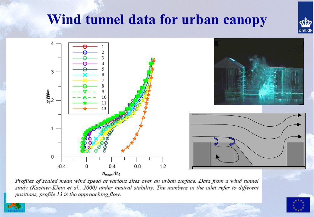 Wind tunnel data for urban canopy