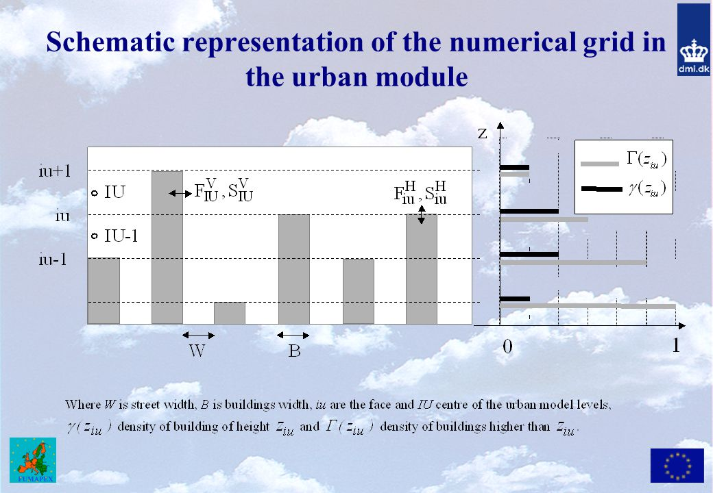 Schematic representation of the numerical grid in the urban module