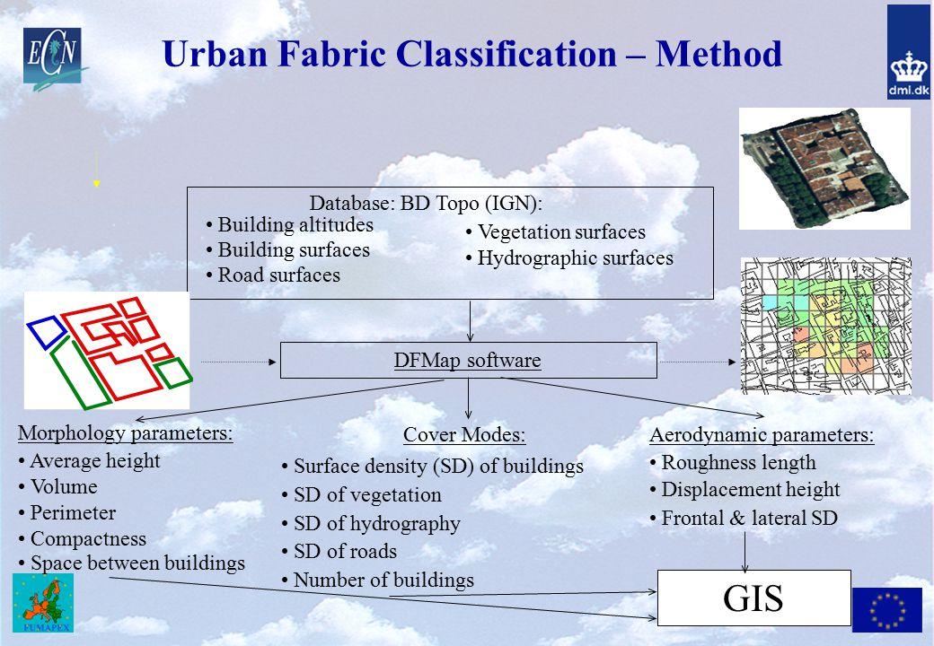 Urban Fabric Classification – Method