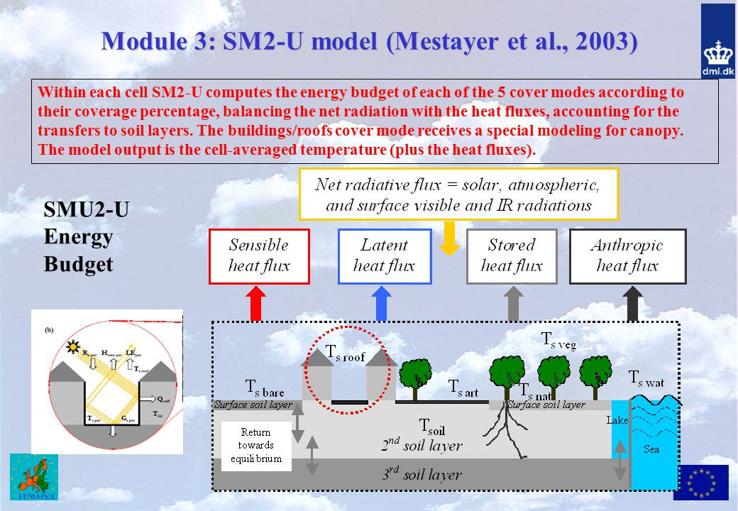Module 3: SM2-U model (Mestayer et al., 2003)